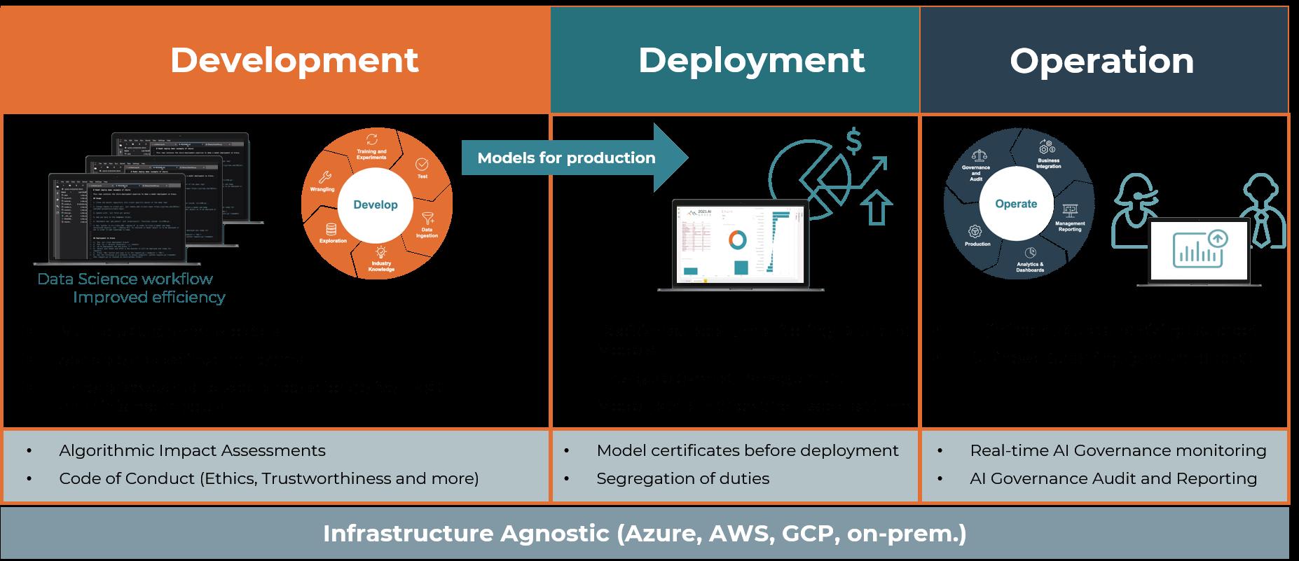 Grace Enterprise AI Platform