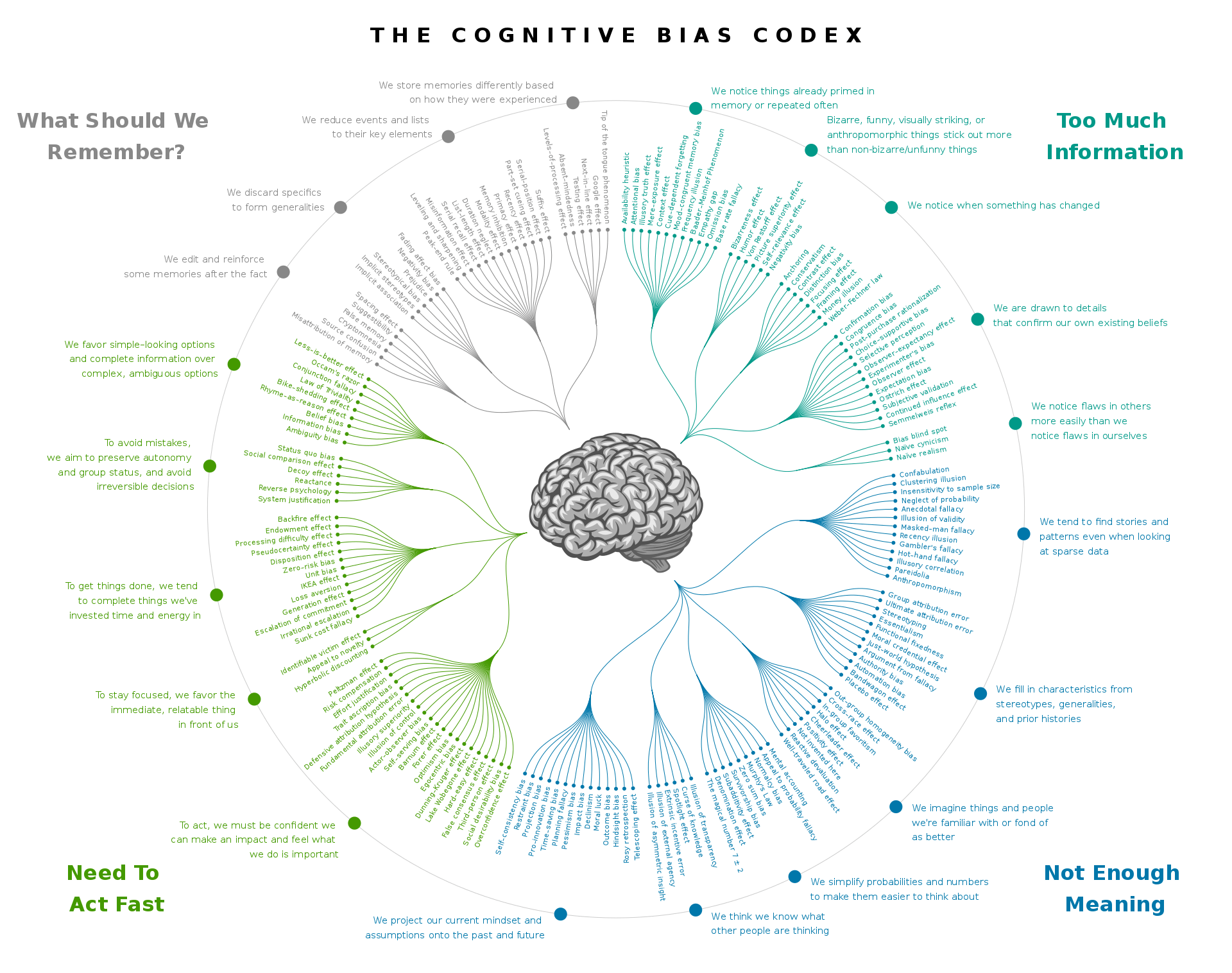 The cognitive bias codex