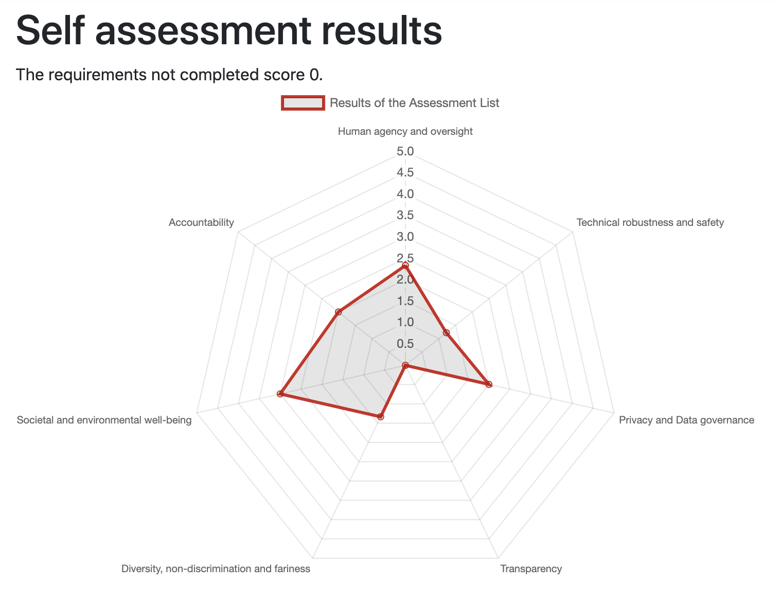 Self Assessment Results