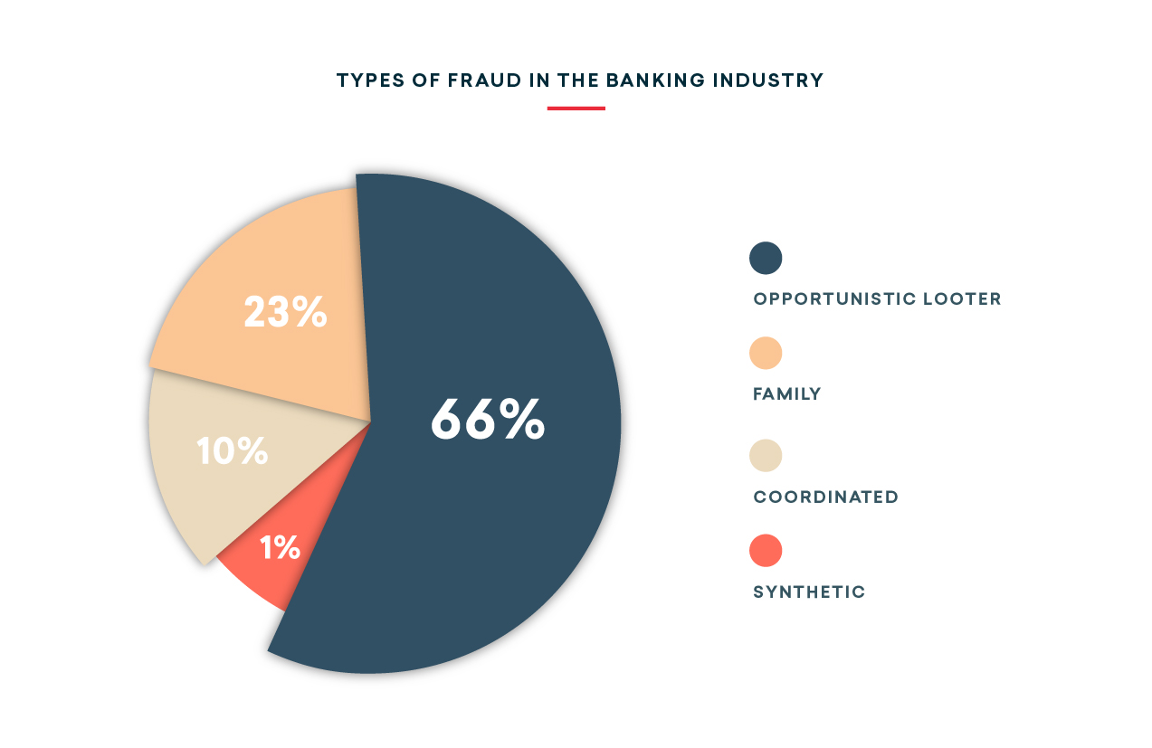 Graph: Types of Fraud in the Banking Industry