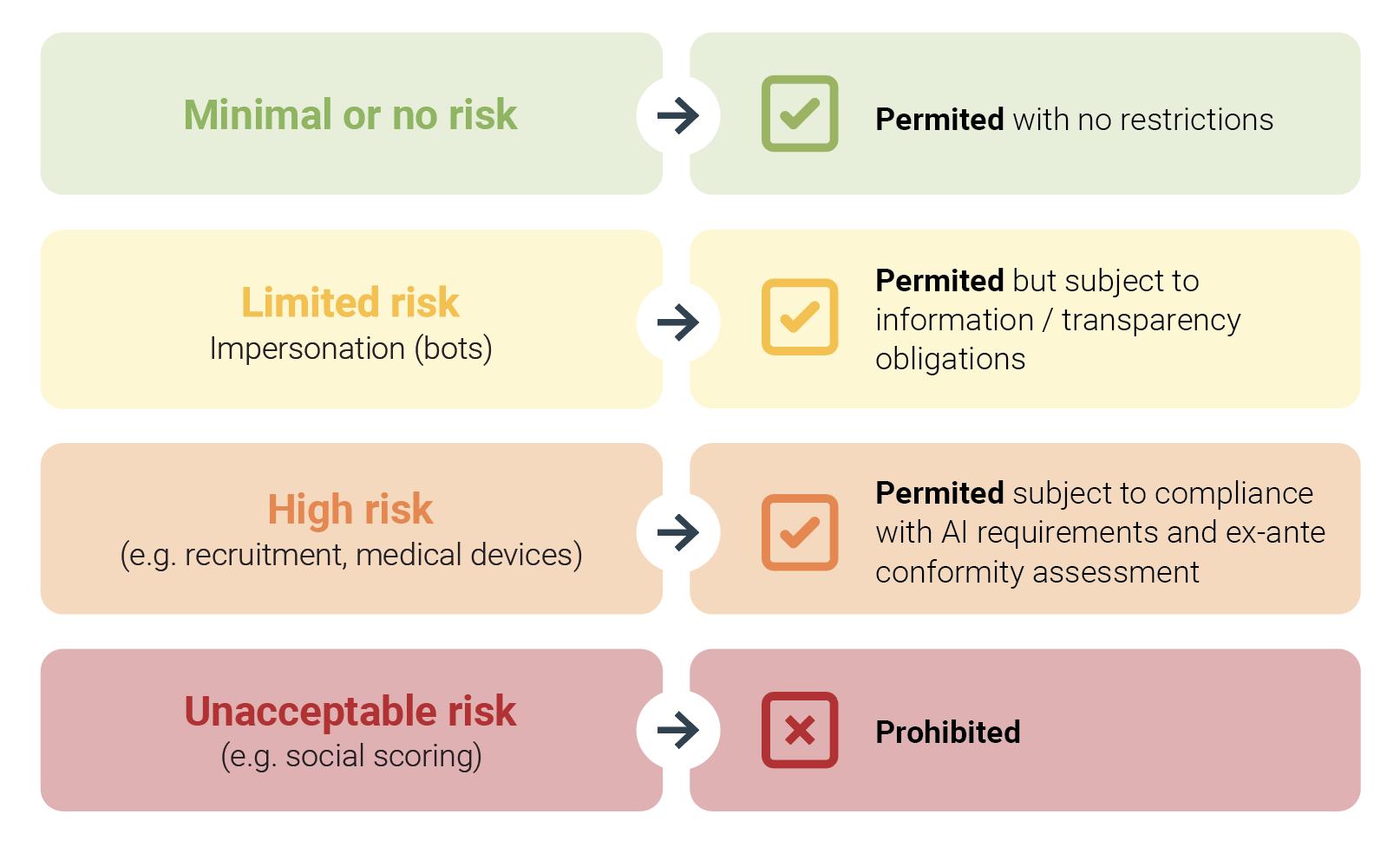 EU rules on AI - Levels of AI Risk
